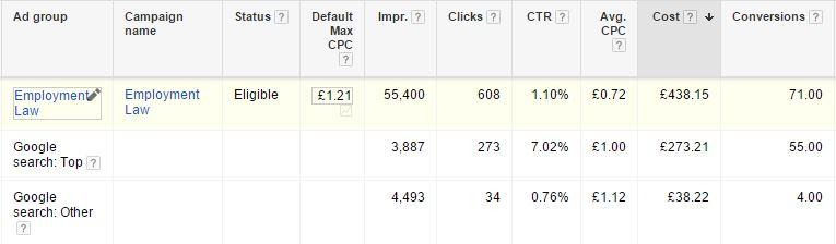Google AdWords top vs other