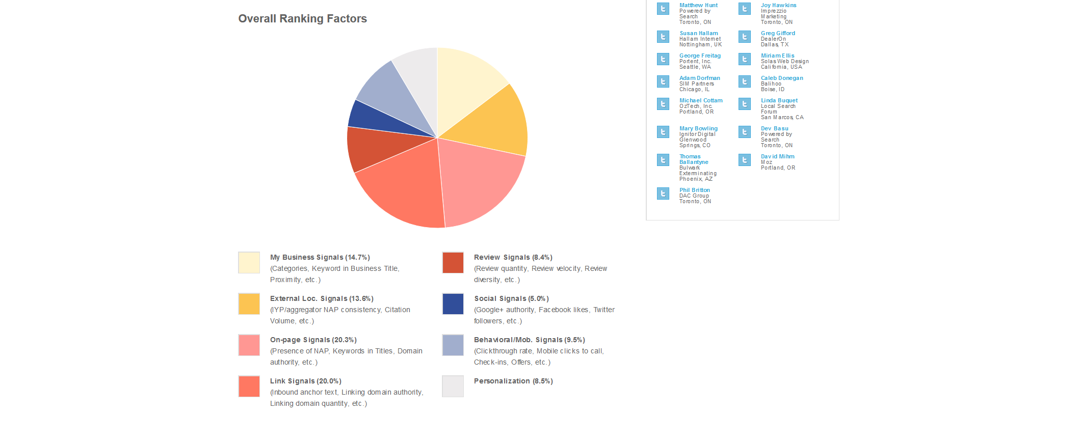 Local Search Ranking Factors Law Firms SEO