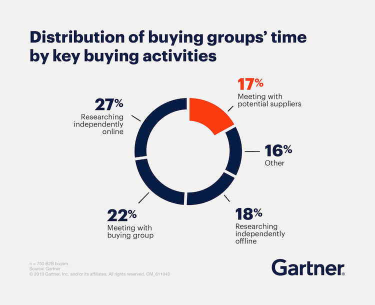distribution of buying groups time