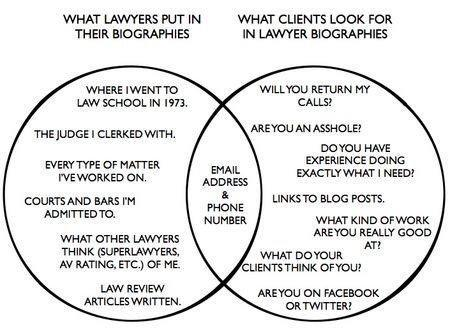 lawyer website bios